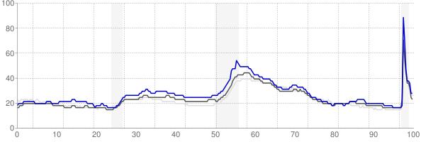 Toledo, Ohio monthly unemployment rate chart